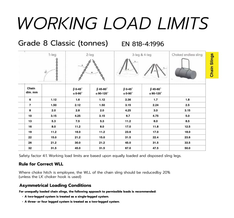 Working-Load-Limits